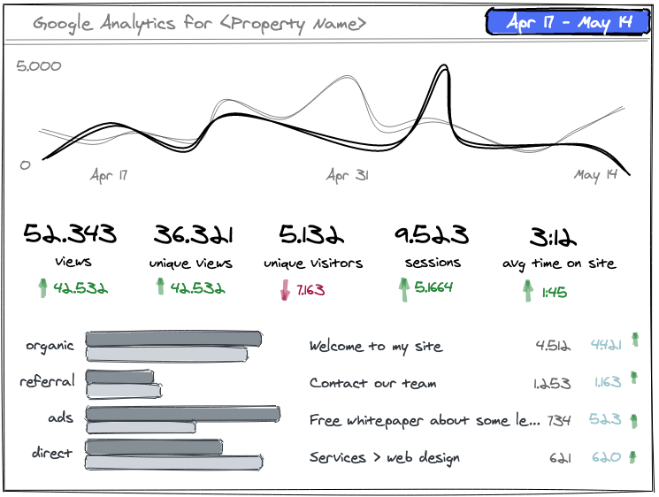 Sketch showing the proposed Big Brother v2 dashboard, with a 2-layer visitor chart at the top, key metrics in the middle, and acquisitions and top pages in a split bottom section.