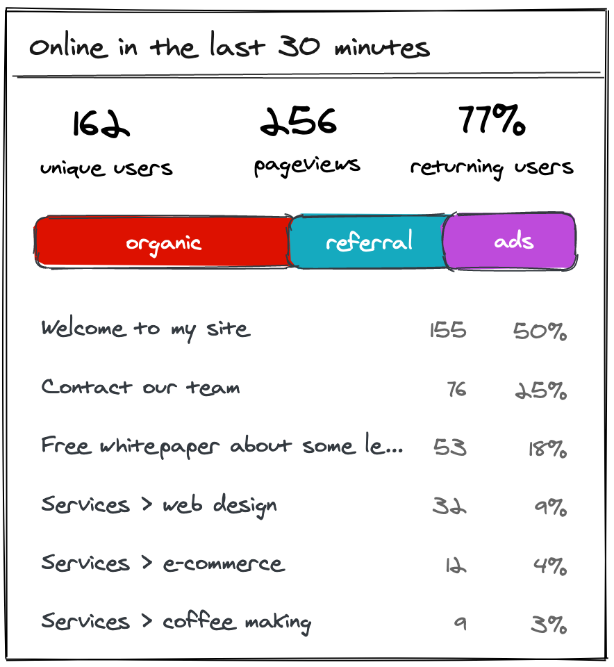 Sketch showing the proposed realtime visitors widget in Big Brother 2.