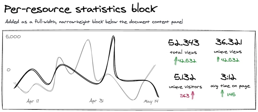 Sketch showing the proposed per-resource block of statistics.