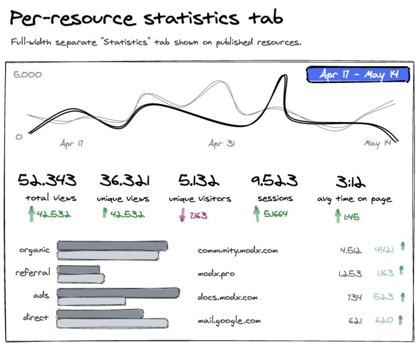 Sketch showing the proposed per-resource statistics tab with a line chart plotting views of the specific page, key metrics, bar charts for the different acquisition sources, and referring domains to the page.