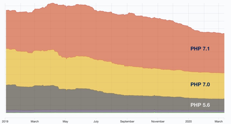 Distribution of PHP versions, for v5.6, 7.0 and 7.1